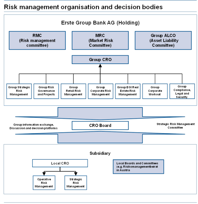 Management of risk in an organisation